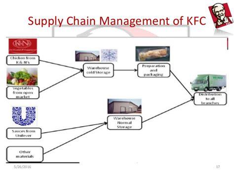 kfc layout strategy operations strategies of kfc