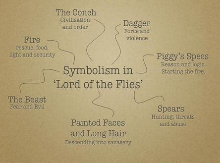 lord of the flies themes and issues symbols lord of the flies vs us