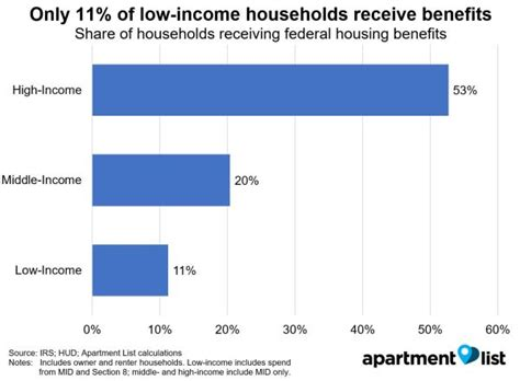 benefits of section 8 very low income households section 8