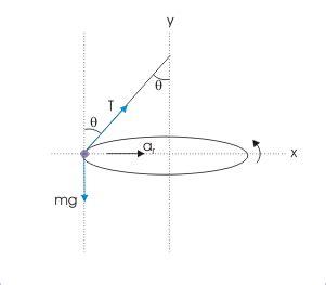 free diagram rotational motion physics 061 062 horizontal circular motion vertical