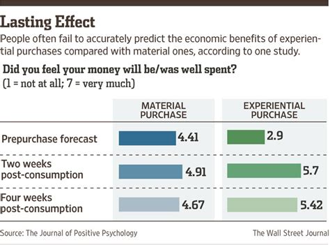 cohabitation effect it s not real says new study on the can money buy happiness here s what science has to say wsj