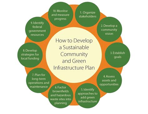 green plans enhancing sustainable communities with green