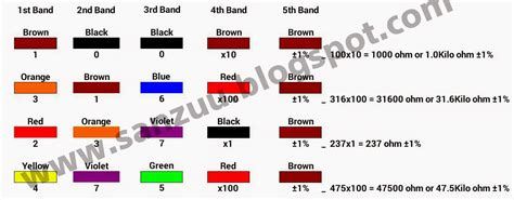 resistor value nc how to calculate resistor value using colour code for beginner sanzuu