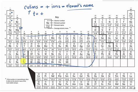 Cations And Anions Periodic Table cations and anions periodic table www pixshark