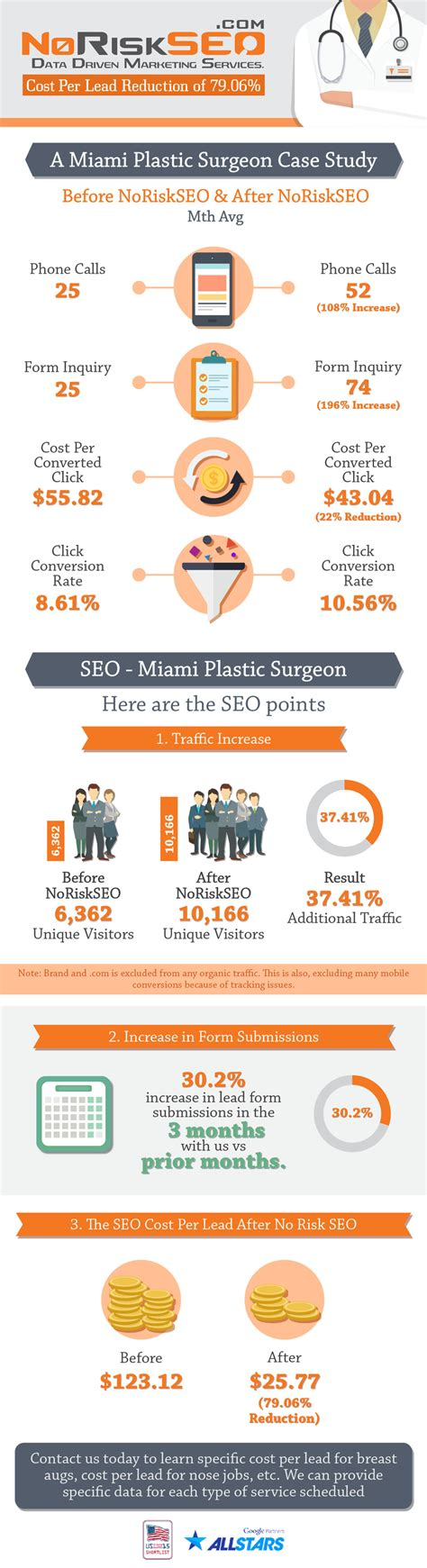 plastic surgeon seo company infographic noriskseo