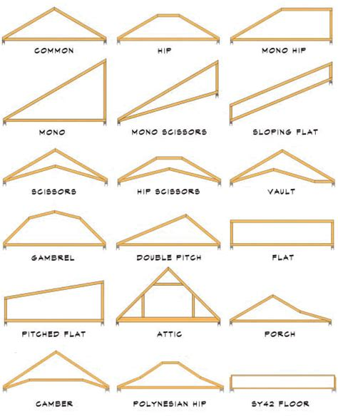 Roof Shapes Roof Truss Terminology