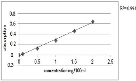Ascorbic Acid Shelf by Standard Curve For Aa In Distilled Water Stability Study