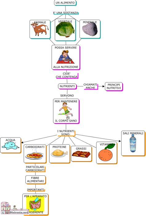 alimentazione in pdf educazione alimentare prof loseto