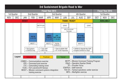 sustainment plan template the simulation operations officer in a sustainment brigade