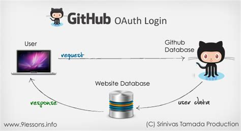 github oauth tutorial login with github oauth using php