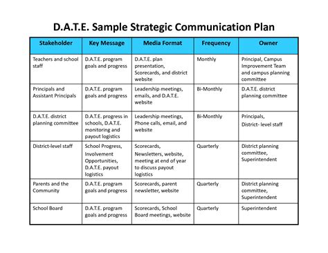 Communication Plan Template Cyberuse Strategic Communication Plan Template