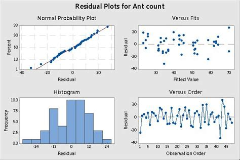 design expert output minitab regression with meat ants analyzing a count response