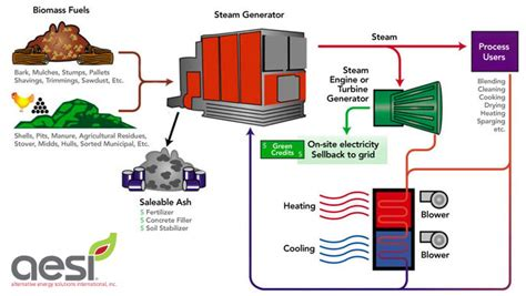 aesi biomass systems modular power generation boilers
