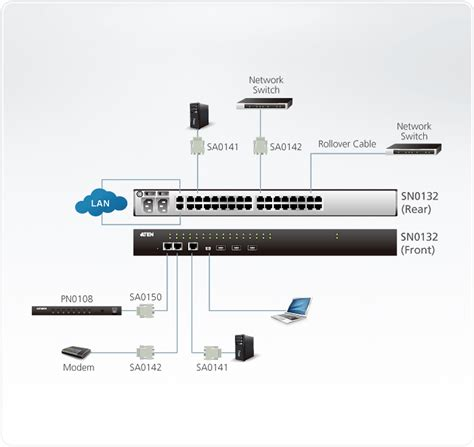 serial console server 32 port serial console server with dual power lan sn0132