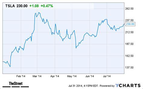 tesla motors stock price after hours tesla motors stock after hours trading binary option
