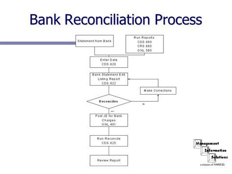 bank reconciliation bank reconciliation process ppt
