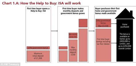 barclays bank isa budget 2015 chancellor launches a help to buy isa this