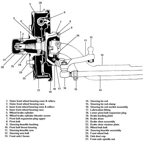 automobile front axle beam and stub axle different repair guides 2wd front axle 2wd front axle