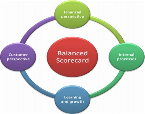 a balanced approach to restaurant management books the balanced scorecard approach to roi for your supply