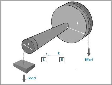 Door Knob Wheel And Axle by Why Is A Doorknob Considered A Wheel And Axle Quora