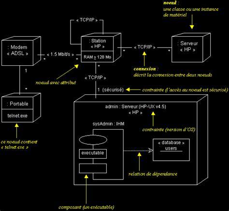 diagramme uml de déploiement uml en fran 231 ais