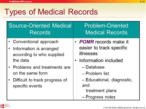 Types Of Records Maintaining Patient Records Ppt