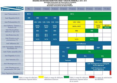 vacunas en venezuela 2016 vacunas en venezuela esquema 2016 calendar template 2016