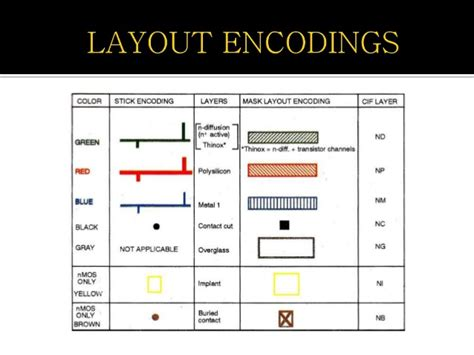 layout design vlsi ppt layout stick diagram design rules