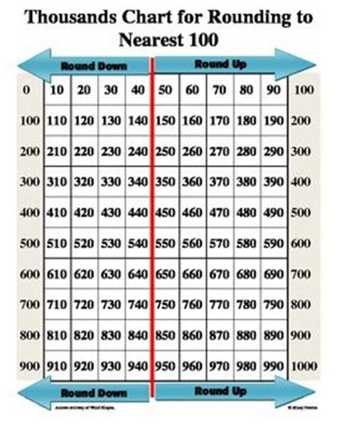 printable hundreds chart rounding thousands chart for rounding to nearest hundred rounding