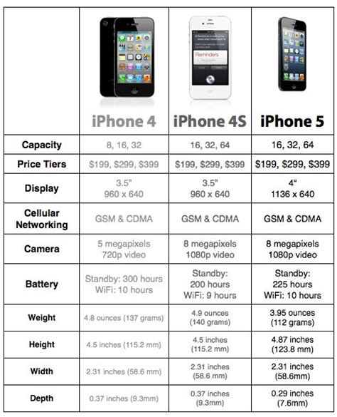 iphone 5s specification apple iphone 5 iphone 4s iphone 4 compare