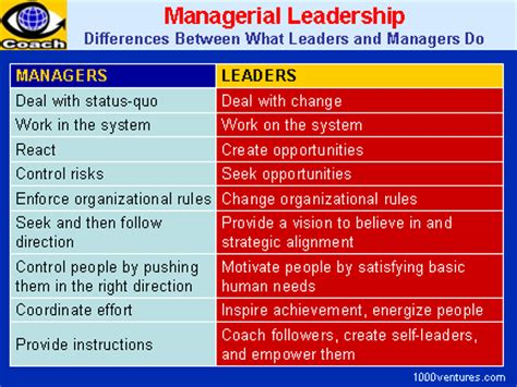 managing cultural differences global leadership for the 21st century books leadership vs management differences between what leaders