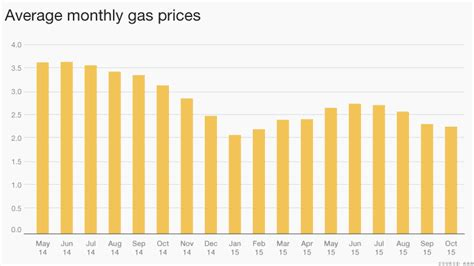 average gas price good news americans are driving more than ever