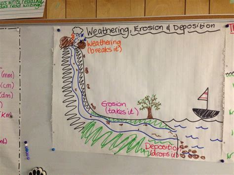 design a weathering experiment weathering erosion deposition poster 4th grade science