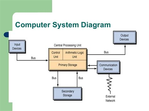 computer system diagram 23 wiring diagram images