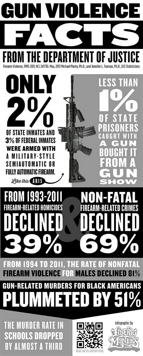 infographic with gun facts from justice department proves the hypocrisy of gun