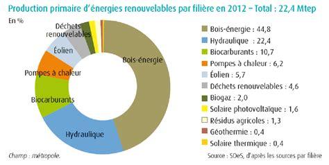 b074v8tdn5 strategie les lois de la de la biomasse 224 la bio 233 conomie une strat 233 gie pour la france