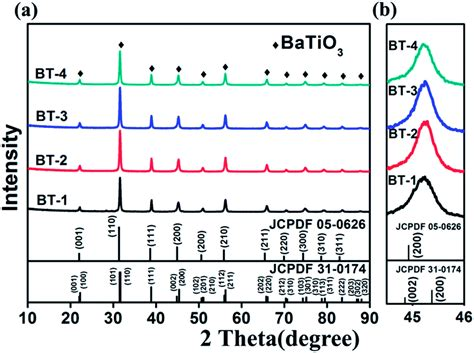 xrd pattern of batio3 colossal dielectric performance of pure barium titanate