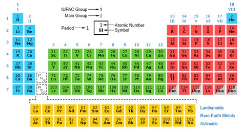 Groups In Periodic Table by Search Results For Groups Of Periodic Table Names Image