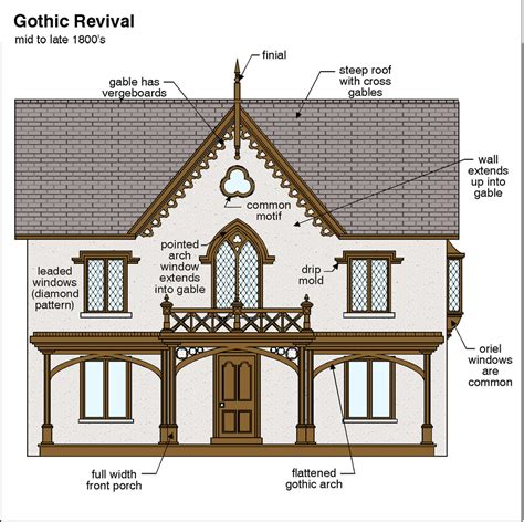 gothic revival ferrebeekeeper gothic revival architectural resources pinterest