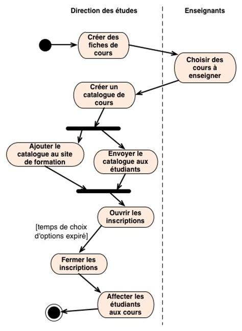 diagramme d activité uml 2 utilisation d uml pour l analyse d application manu rnx