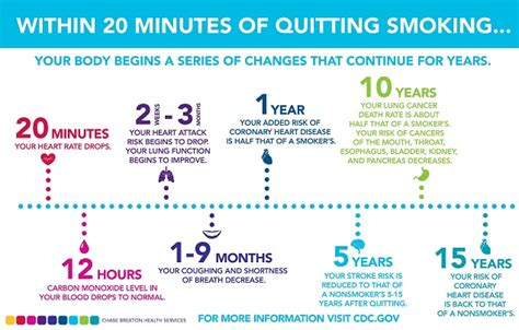 Nicotine Detox by Nicotine Withdrawal Timeline Symptoms Side Effects