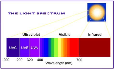 Ultraviolet Light Wavelength by Ultraviolet Uv Radiation Province Of Columbia