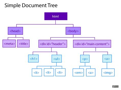 html tree fundamentals of web programming