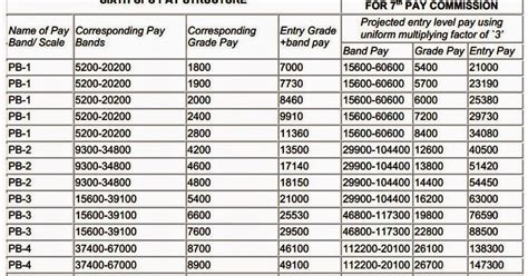 7 pay commission indian army indian military veterans 7th pay commission latest news