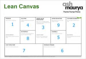 lean canvas word template image gallery lean startup business model