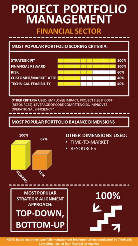 Ppm Corporate Event Management infographic financial services industry project portfolio management summary thinktank