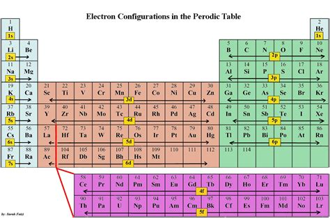 Periodic Table Subshells by C1 1 2 Electrons And The Periodic Table Hyungi S