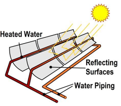 Solar Collector Energy Education Solar Light Collector