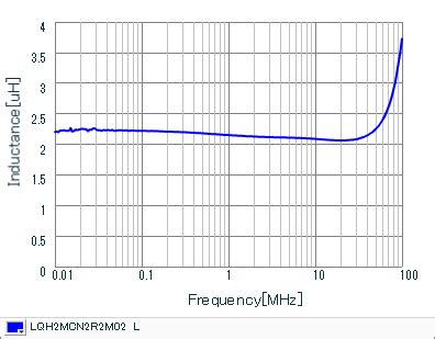 inductor current characteristics inductors details for lqh2mcn2r2m02 murata