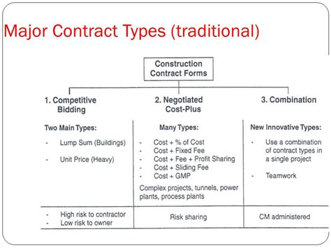 102 Sle Cost Plus Construction Contract Construction Contractor Agreement Construction Cost Plus Construction Contract Template